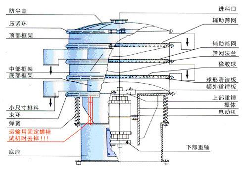 胶囊粉末药筛结构图