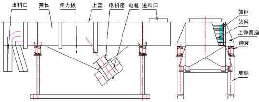 油葵筛选机结构