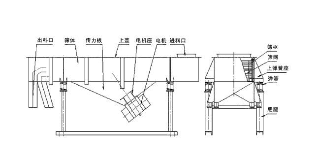 直线筛结构图